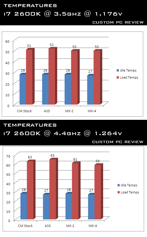Arctic Cooling MX 4 Benchmarks 20111205