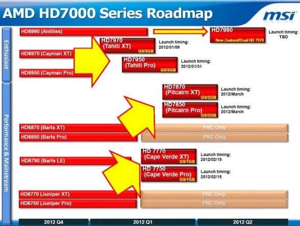 amd hd7000 series roadmap