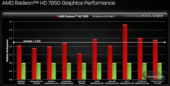 amd radeon hd7850 benchmarks