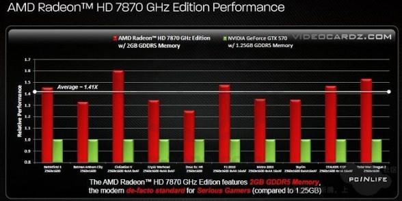 amd radeon hd7870 benchmarks