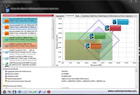 asrock x79 sisoft sandra processor arithmetic