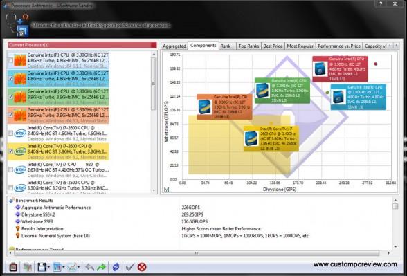 asrock x79 sisoft sandra processor arithmetic oc