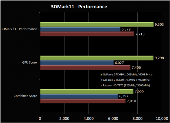 Nvidia GTX 680 3D Mark 11 Benchmark