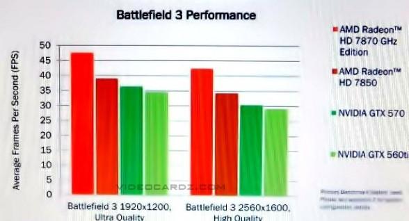 hd7800 series battlefield 3 benchmarks