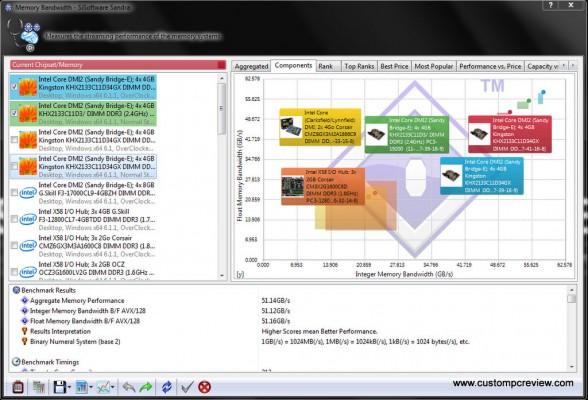 kingston hyperx genesis sisoft sandra memorybw 2133 oc