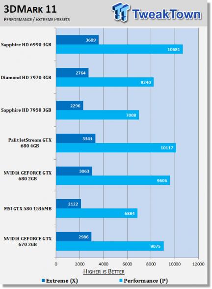 nvidia geforce gtx 670 3d mark 11