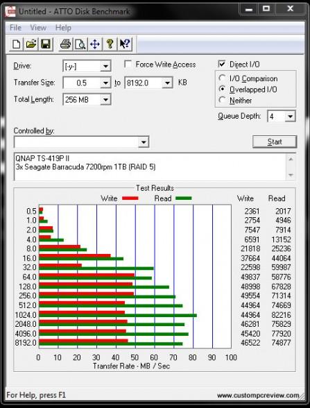 qnap ts 419p ii benchmarks