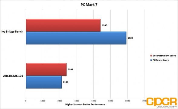 custom pc review arctic mc101 pc mark 7