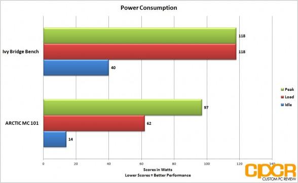 custom pc review arctic mc101 power consumption