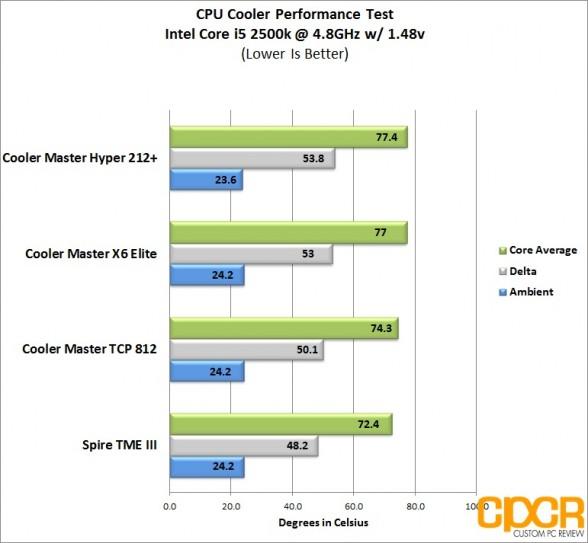custom pc review overclock chart tpc 812