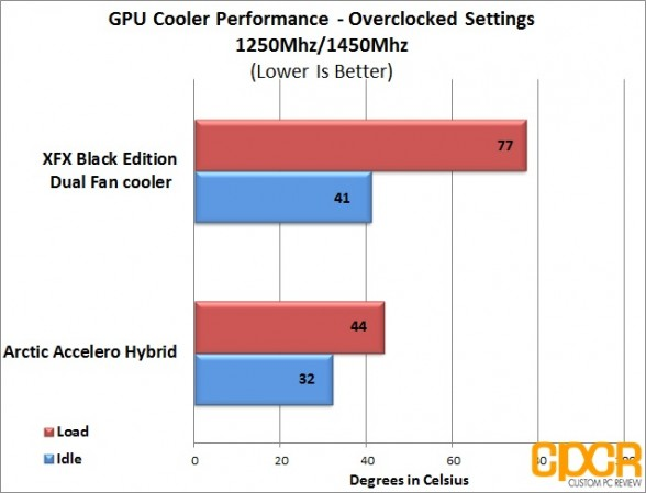 custom pc review accelero hybrid overclock chart