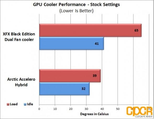 custom pc review accelero hybrid stock chart