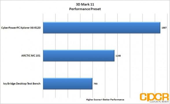 3d mark 11 cyberpowerpc xplorer x6 9120 custom pc review