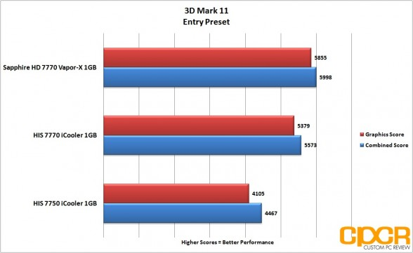 3d mark 11 entry his 7770 icooler custom pc review