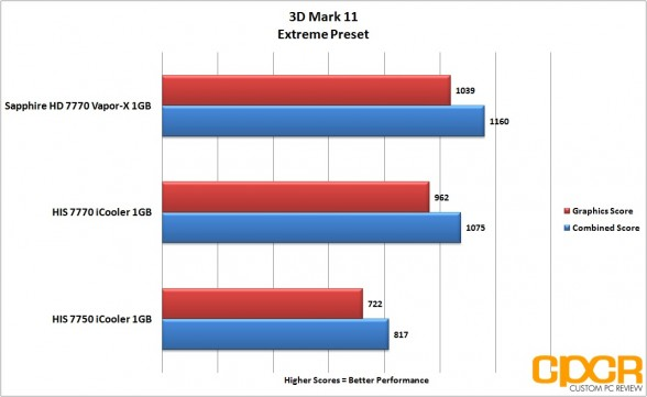 3d mark 11 extreme his 7770 icooler custom pc review