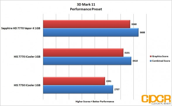 3d mark 11 performance his 7770 icooler custom pc review