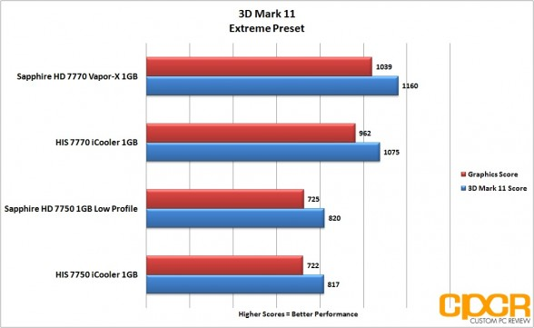 3dm11 extreme sapphire 7750 lp custom pc review