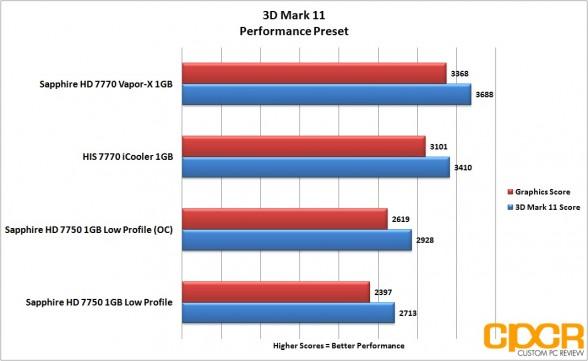 3dm11 oc performance sapphire 7750 lp custom pc review