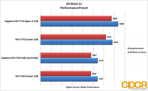 3dm11 performance sapphire 7750 lp custom pc review