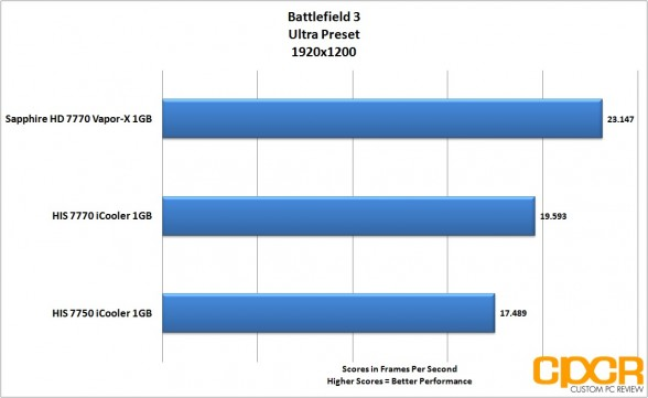 battlefield 3 1920x1200 his 7770 icooler custom pc review
