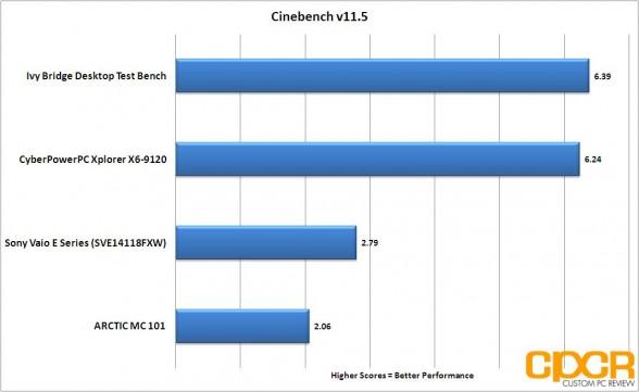 cinebench cyberpowerpc xplorer x6 9120 custom pc review