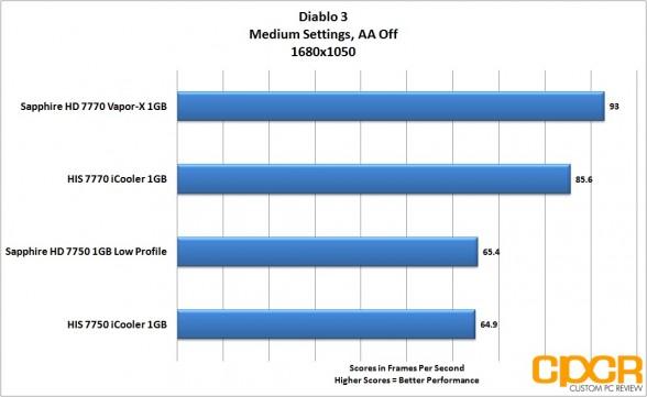 diablo 3 1680x1050 sapphire 7750 lp custom pc review