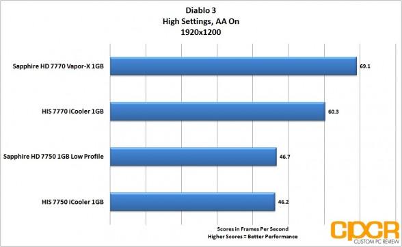 diablo 3 1920x1200 sapphire 7750 lp custom pc review
