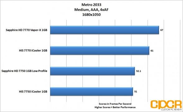 metro 2033 1680x1050 sapphire 7750 lp custom pc review