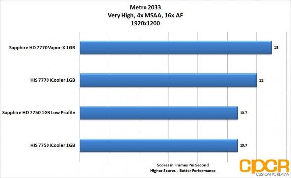 metro 2033 1920x1200 sapphire 7750 lp custom pc review