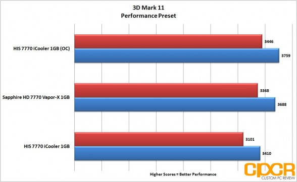 oc 3d mark 11 performance his 7770 icooler custom pc review
