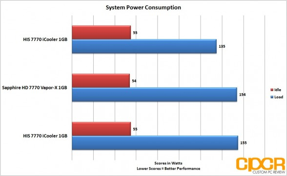 oc power consumption his 7770 icooler custom pc review