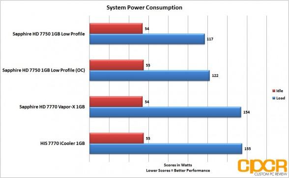 oc power consumption sapphire 7750 lp custom pc review