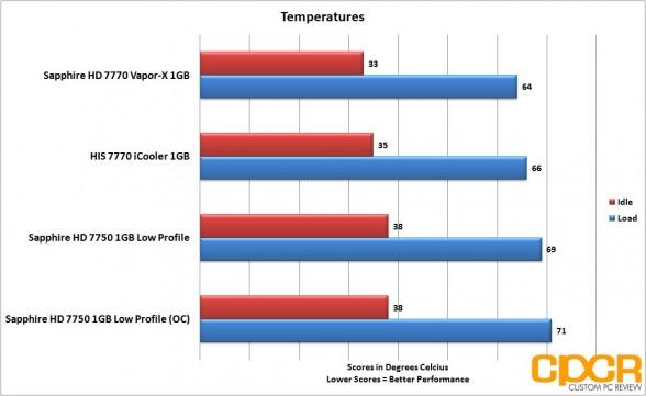 oc temperatures sapphire 7750 lp custom pc review