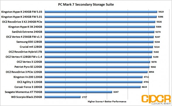 pc mark 7 chart kingston hyperx 503 fw custom pc review