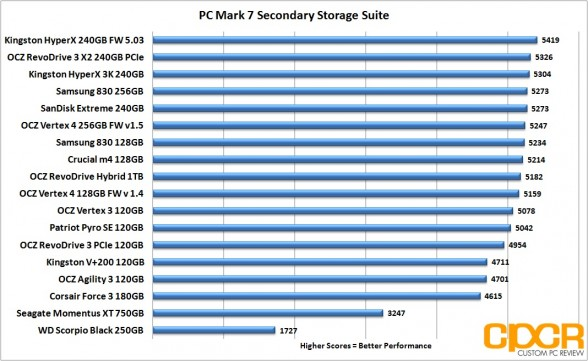 pc mark 7 chart samsung 830 256gb custom pc review