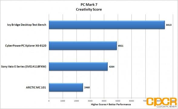 pc mark 7 creativity cyberpowerpc xplorer x6 9120 custom pc review