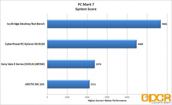 pc mark 7 cyberpowerpc xplorer x6 9120 custom pc review