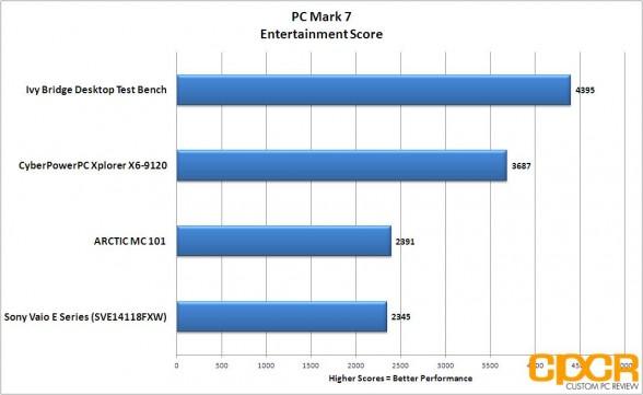pc mark 7 entertainment cyberpowerpc xplorer x6 9120 custom pc review