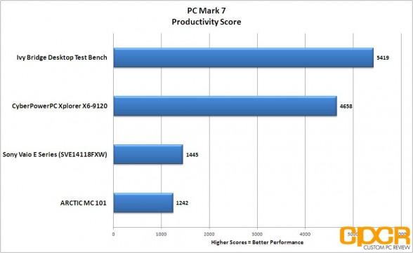 pc mark 7 productivity cyberpowerpc xplorer x6 9120 custom pc review