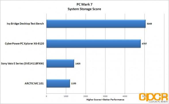 pc mark 7 system storage cyberpowerpc xplorer x6 9120 custom pc review