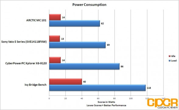 power consumption cyberpowerpc xplorer x6 9120 custom pc review