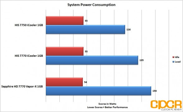 power consumption his 7770 icooler custom pc review