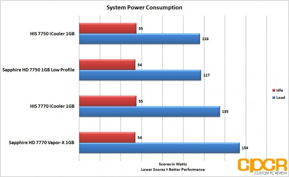 power consumption sapphire 7750 lp custom pc review
