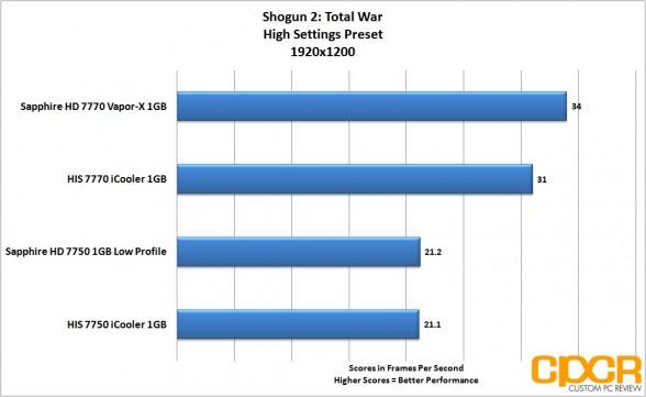 shogun 2 1920x1200 sapphire 7750 lp custom pc review