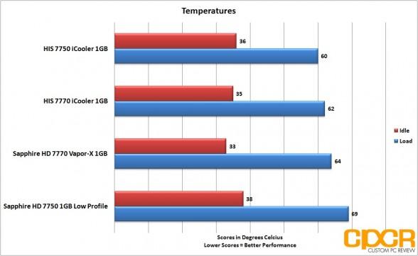 temperatures sapphire 7750 lp custom pc review