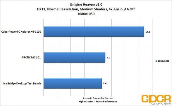unigine heaven 1680 1050 cyberpowerpc xplorer x6 9120 custom pc review