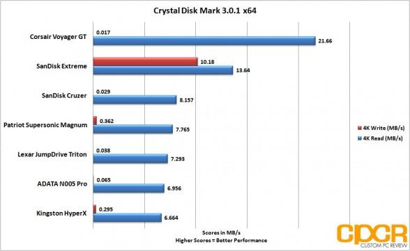 usb3 flash drive roundup crystal disk mark 4k rw