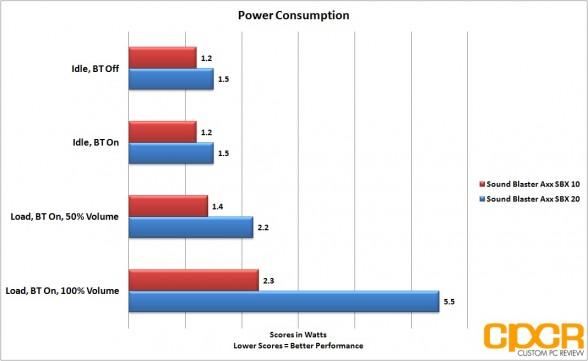 creative sound blaster axx sbx 10 sbx 20 power consumption custom pc review