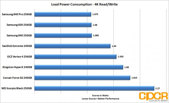 load 4k power consumption corsair force gs 240gb ssd custom pc review