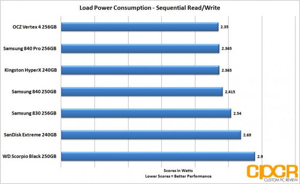 load seq power consumption samsung 840 250gb custom pc review
